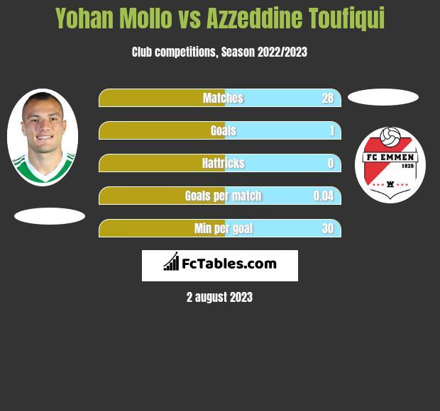 Yohan Mollo vs Azzeddine Toufiqui infographic