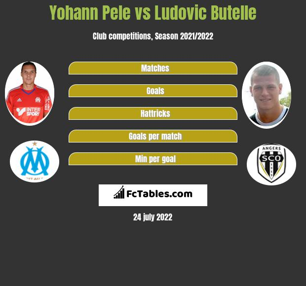 Yohann Pele vs Ludovic Butelle infographic
