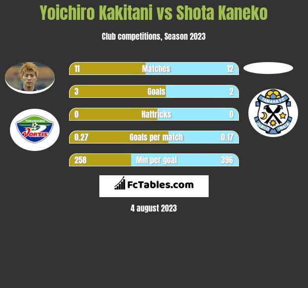Yoichiro Kakitani vs Shota Kaneko h2h player stats