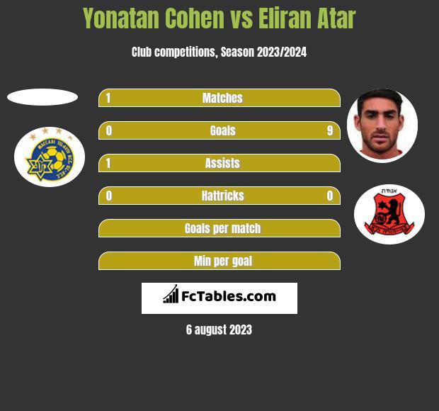 Yonatan Cohen vs Eliran Atar h2h player stats