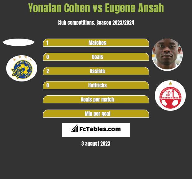 Yonatan Cohen vs Eugene Ansah h2h player stats