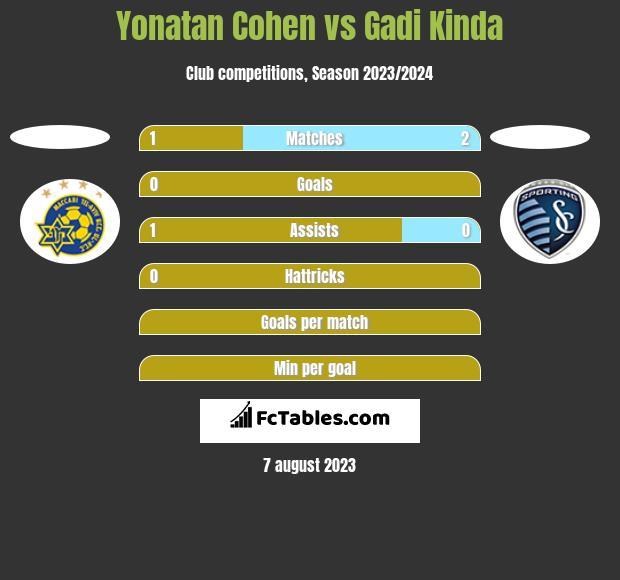 Yonatan Cohen vs Gadi Kinda h2h player stats