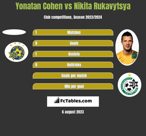 Yonatan Cohen vs Nikita Rukavytsya h2h player stats