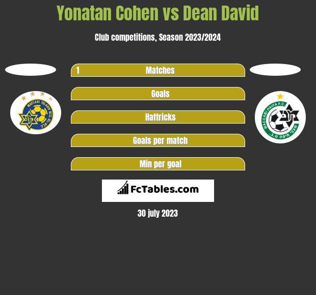 Yonatan Cohen vs Dean David h2h player stats