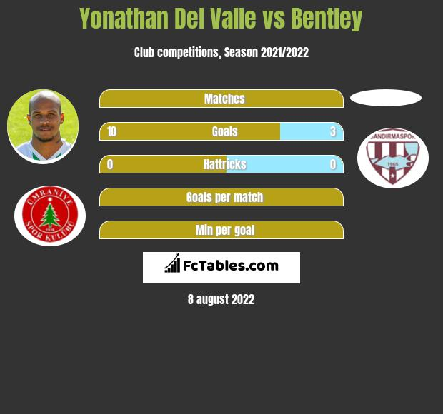 Yonathan Del Valle vs Bentley h2h player stats