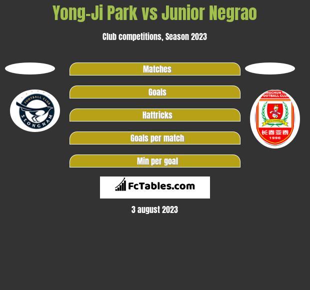 Yong-Ji Park vs Junior Negrao h2h player stats
