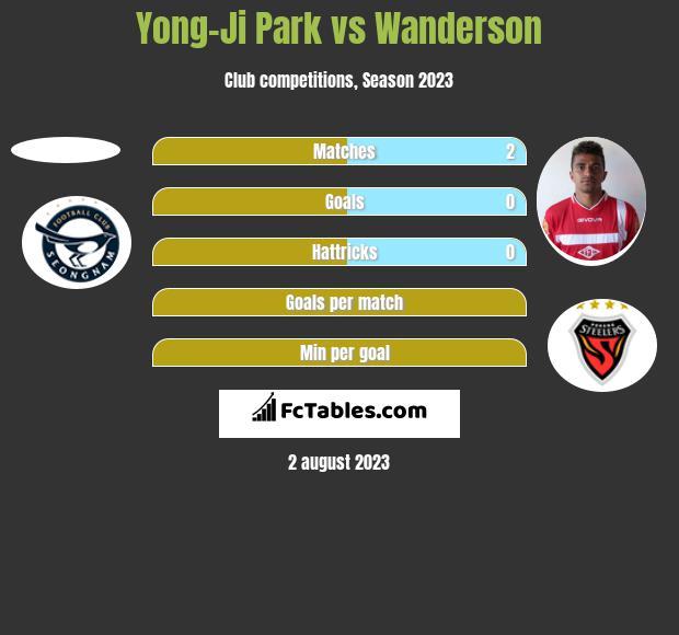 Yong-Ji Park vs Wanderson h2h player stats