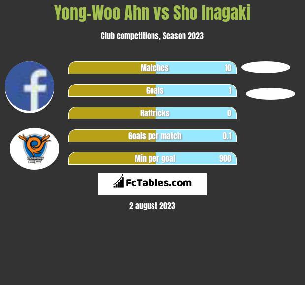 Yong-Woo Ahn vs Sho Inagaki infographic