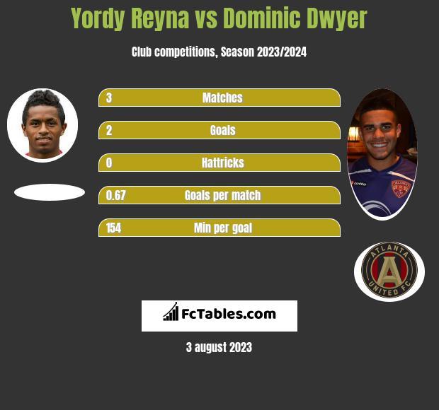 Yordy Reyna vs Dominic Dwyer h2h player stats