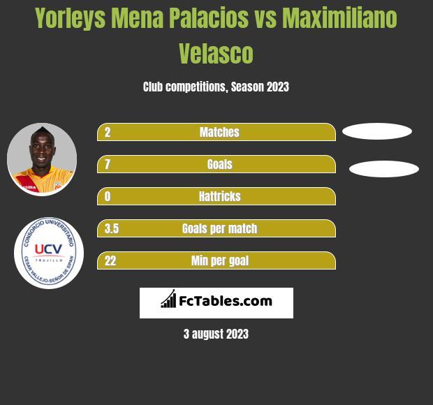 Yorleys Mena Palacios vs Maximiliano Velasco h2h player stats
