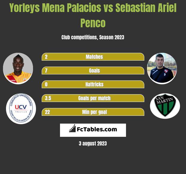 Yorleys Mena Palacios vs Sebastian Ariel Penco h2h player stats