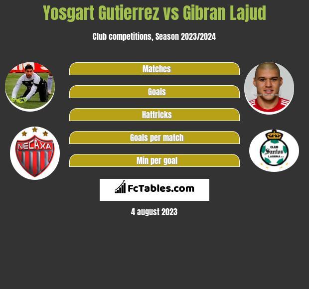 Yosgart Gutierrez vs Gibran Lajud infographic