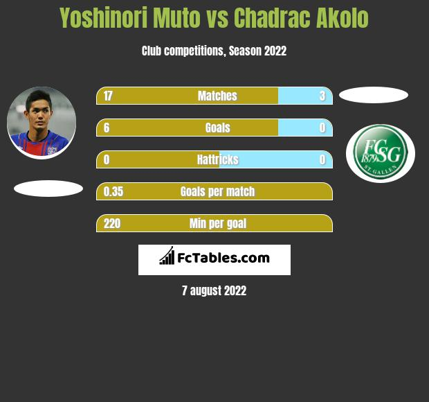 Yoshinori Muto vs Chadrac Akolo h2h player stats