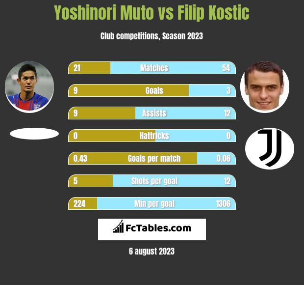Yoshinori Muto vs Filip Kostic h2h player stats