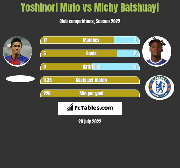 Yoshinori Muto vs Michy Batshuayi infographic