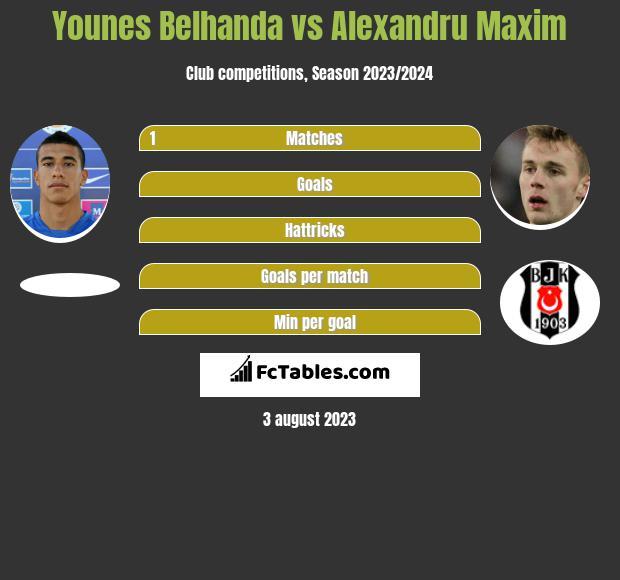 Younes Belhanda vs Alexandru Maxim infographic