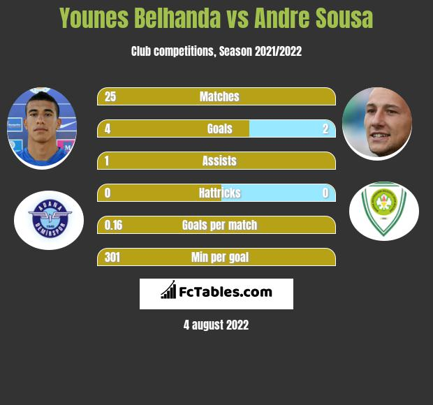 Younes Belhanda infographic statistics for Gaziantep BB