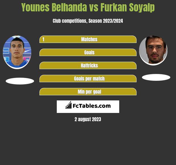 Younes Belhanda vs Furkan Soyalp infographic