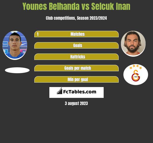 Younes Belhanda vs Selcuk Inan infographic