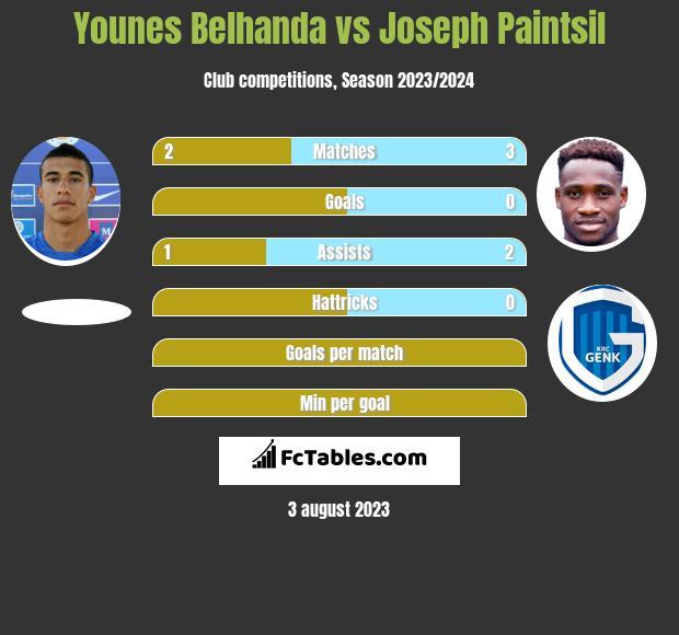 Younes Belhanda vs Joseph Paintsil infographic
