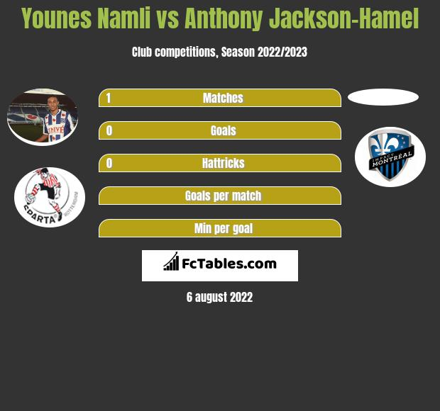 Younes Namli vs Anthony Jackson-Hamel infographic