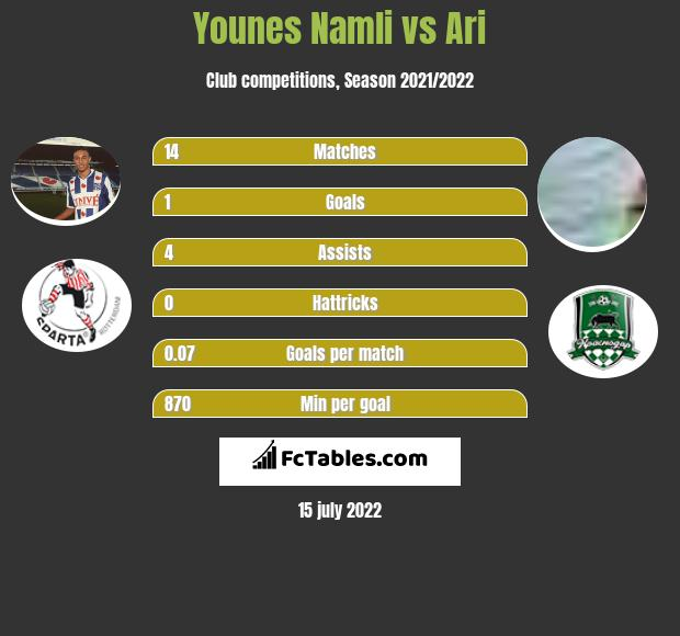 Younes Namli vs Ari infographic