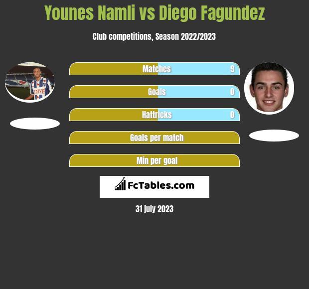 Younes Namli vs Diego Fagundez infographic