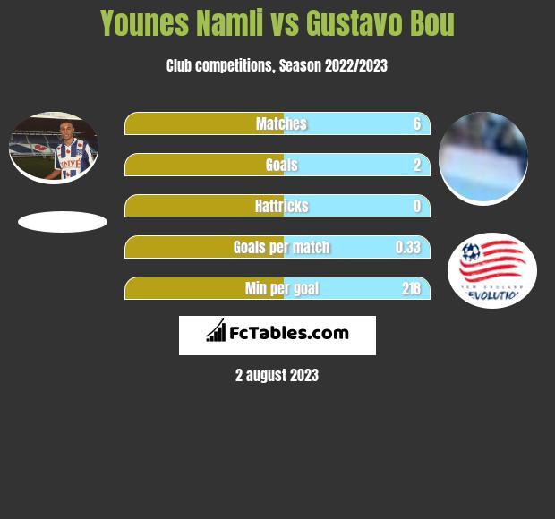 Younes Namli vs Gustavo Bou infographic