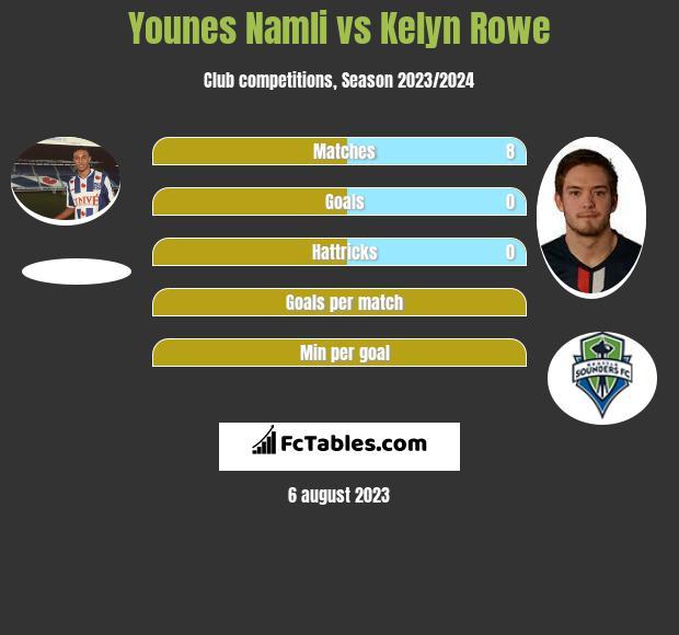 Younes Namli vs Kelyn Rowe infographic