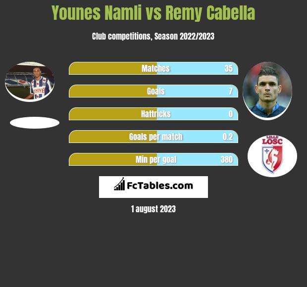 Younes Namli vs Remy Cabella infographic