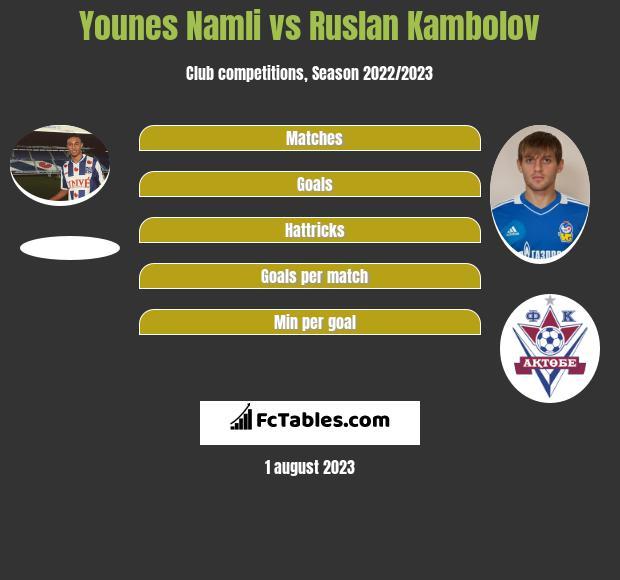 Younes Namli vs Rusłan Kambolow infographic