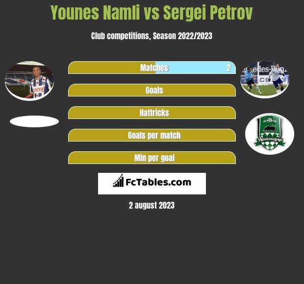 Younes Namli vs Sergiej Petrow infographic