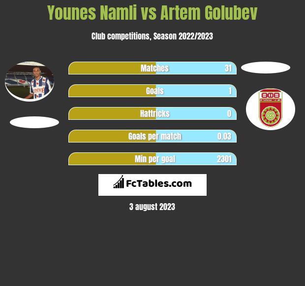 Younes Namli vs Artem Golubev infographic
