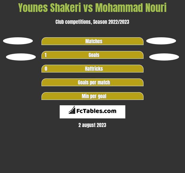 Younes Shakeri vs Mohammad Nouri h2h player stats