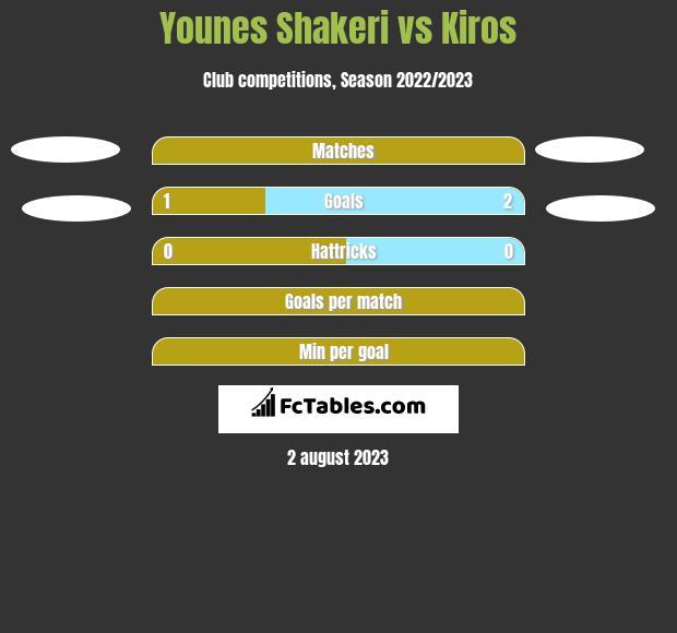 Younes Shakeri vs Kiros h2h player stats