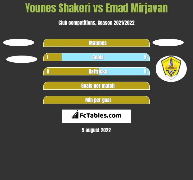 Younes Shakeri vs Emad Mirjavan h2h player stats