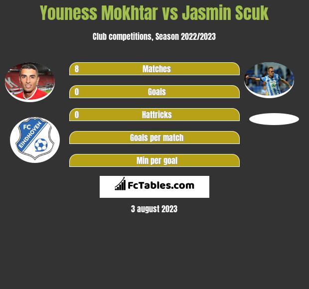 Youness Mokhtar vs Jasmin Scuk h2h player stats