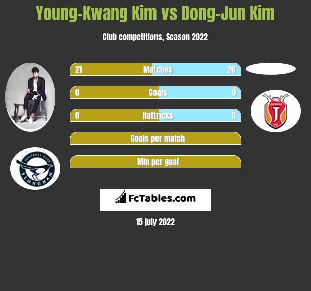 Young-Kwang Kim vs Dong-Jun Kim - Compare two players stats 2018