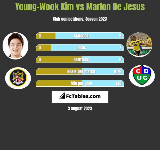 Young-Wook Kim vs Marlon De Jesus h2h player stats