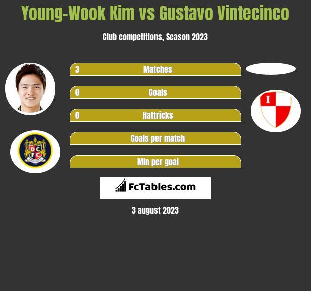 Young-Wook Kim vs Gustavo Vintecinco h2h player stats
