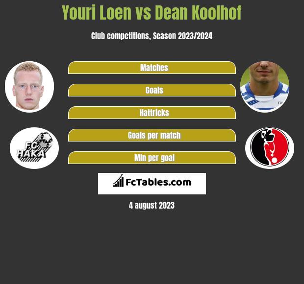 Youri Loen vs Dean Koolhof h2h player stats