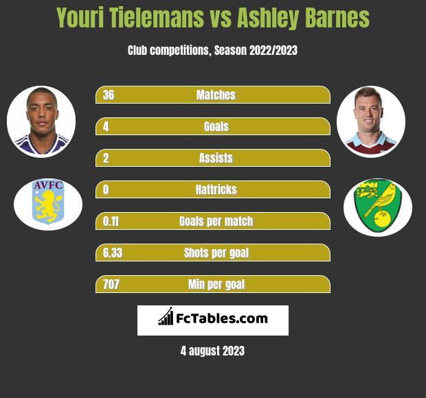 Youri Tielemans vs Ashley Barnes infographic