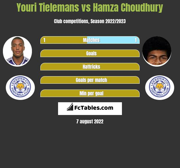 Youri Tielemans vs Hamza Choudhury infographic