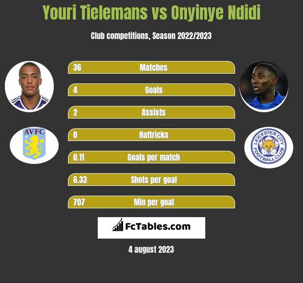 Youri Tielemans vs Onyinye Ndidi infographic