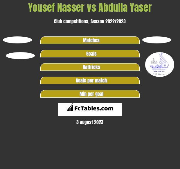 Yousef Nasser vs Abdulla Yaser h2h player stats