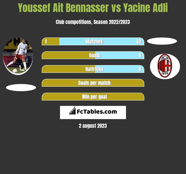 Youssef Ait Bennasser vs Yacine Adli infographic