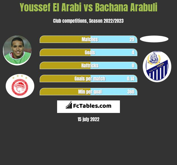 Youssef El Arabi vs Bachana Arabuli h2h player stats