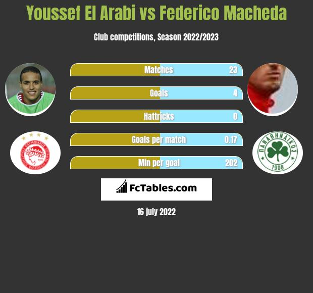 Youssef El Arabi vs Federico Macheda h2h player stats