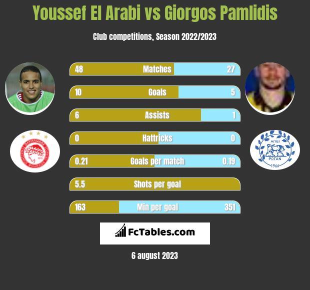Youssef El Arabi vs Giorgos Pamlidis h2h player stats