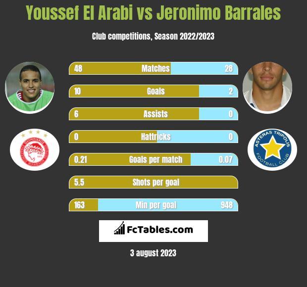 Youssef El Arabi vs Jeronimo Barrales h2h player stats